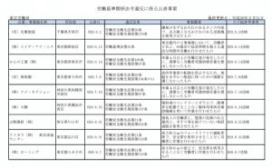 厚生労働省 - 労働基準関係法令違反に係る公表事案
