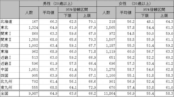 果物摂取量100g未満の者の割合(20歳以上、性・地域ブロック別、年齢調整)