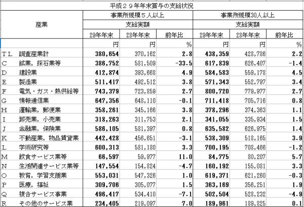 厚生労働省 - 平成29年年末賞与の支給状況