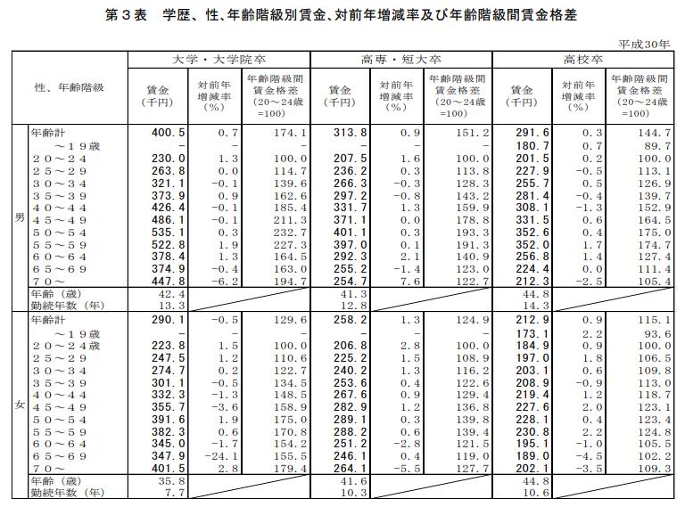 平成30年賃金構造基本統計調査