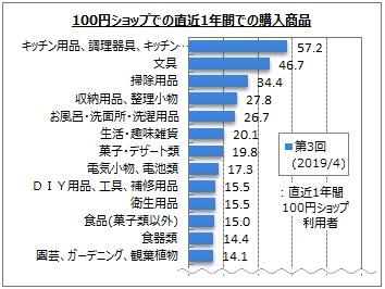 100円ショップ 直近1年間での購入商品