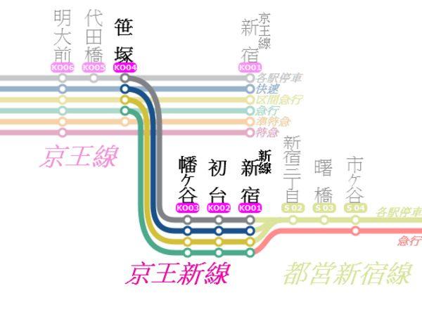 「新宿」と「新線新宿」を間違える